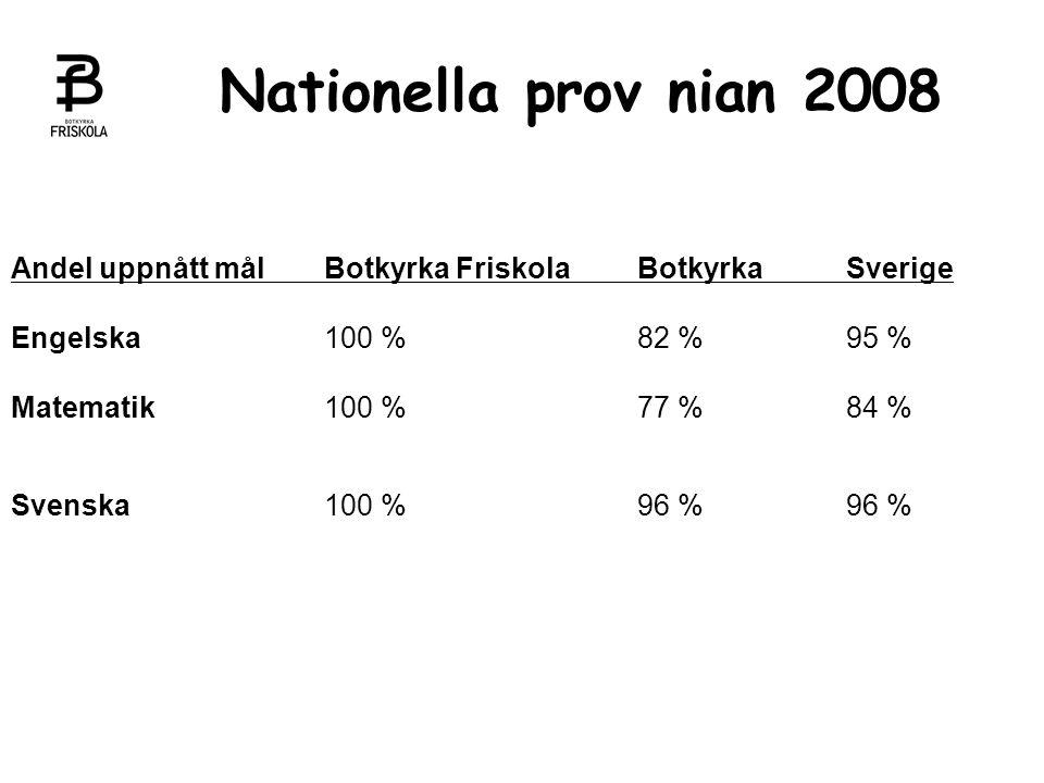 Nationella prov nian 2008 Andel uppnått målBotkyrka FriskolaBotkyrka Sverige Engelska100 %82 %95 % Matematik100 %77 %84 % Svenska100 %96 %96 %