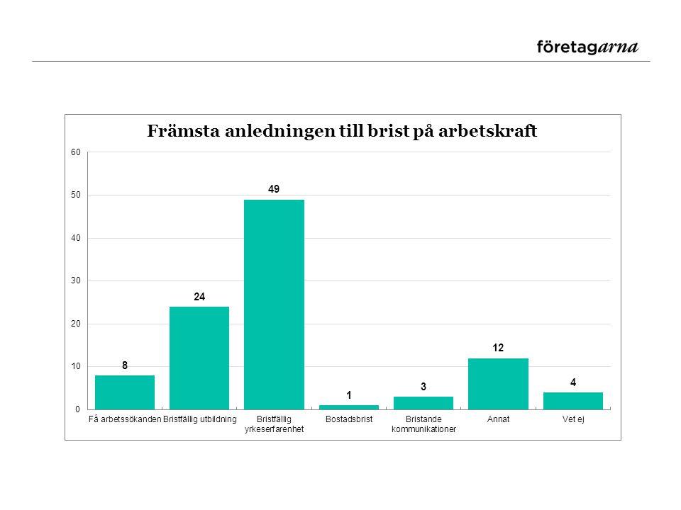 Arbetskraftskostnaden det näst största hindret * Viktigare i löneintensiva sektorer