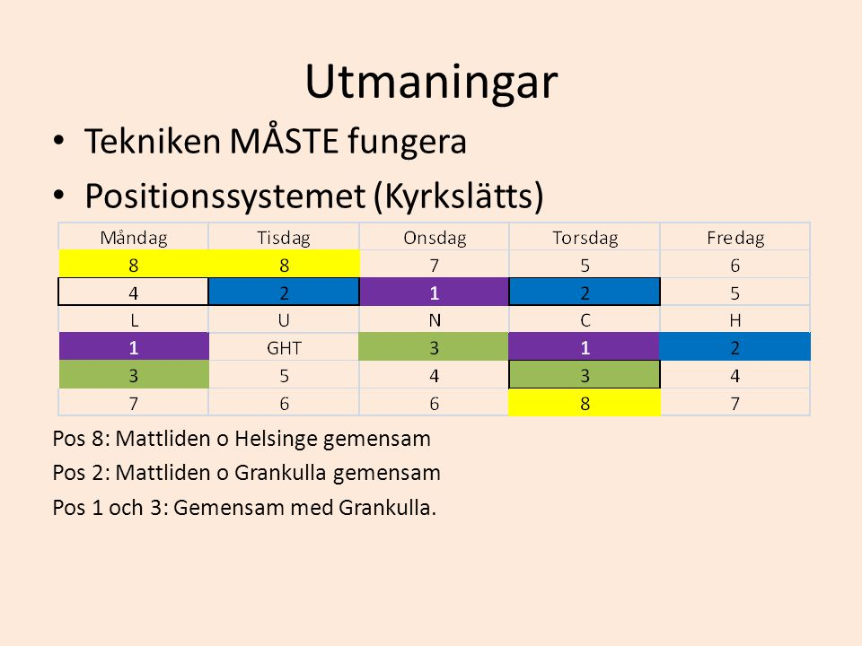 Utmaningar • Tekniken MÅSTE fungera • Positionssystemet (Kyrkslätts) Pos 8: Mattliden o Helsinge gemensam Pos 2: Mattliden o Grankulla gemensam Pos 1 och 3: Gemensam med Grankulla.