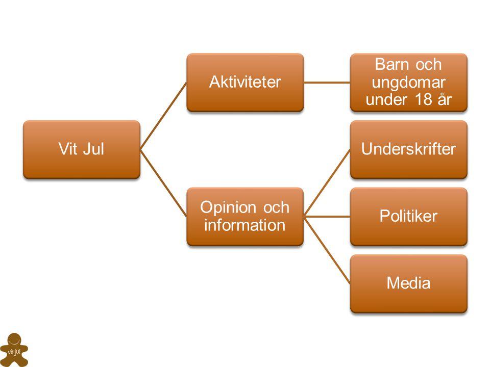 Vit JulAktiviteter Barn och ungdomar under 18 år Opinion och information UnderskrifterPolitikerMedia