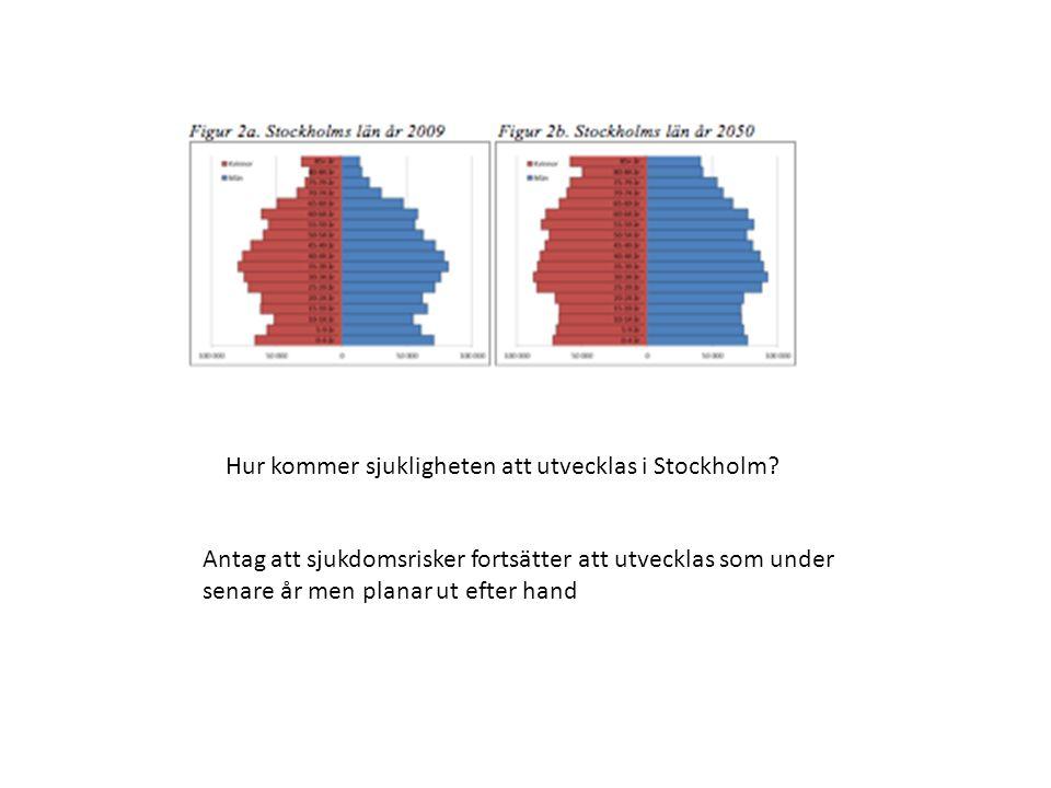 Hur kommer sjukligheten att utvecklas i Stockholm.