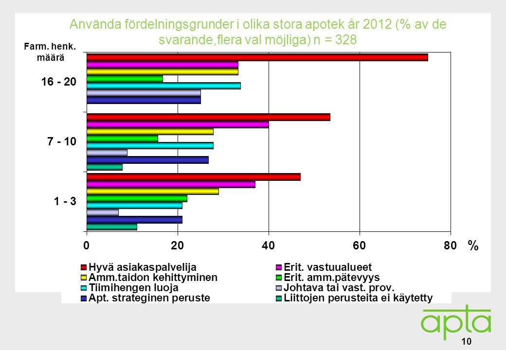 Alatunniste Använda fördelningsgrunder i olika stora apotek år 2012 (% av de svarande,flera val möjliga) n = 328 10 Farm.