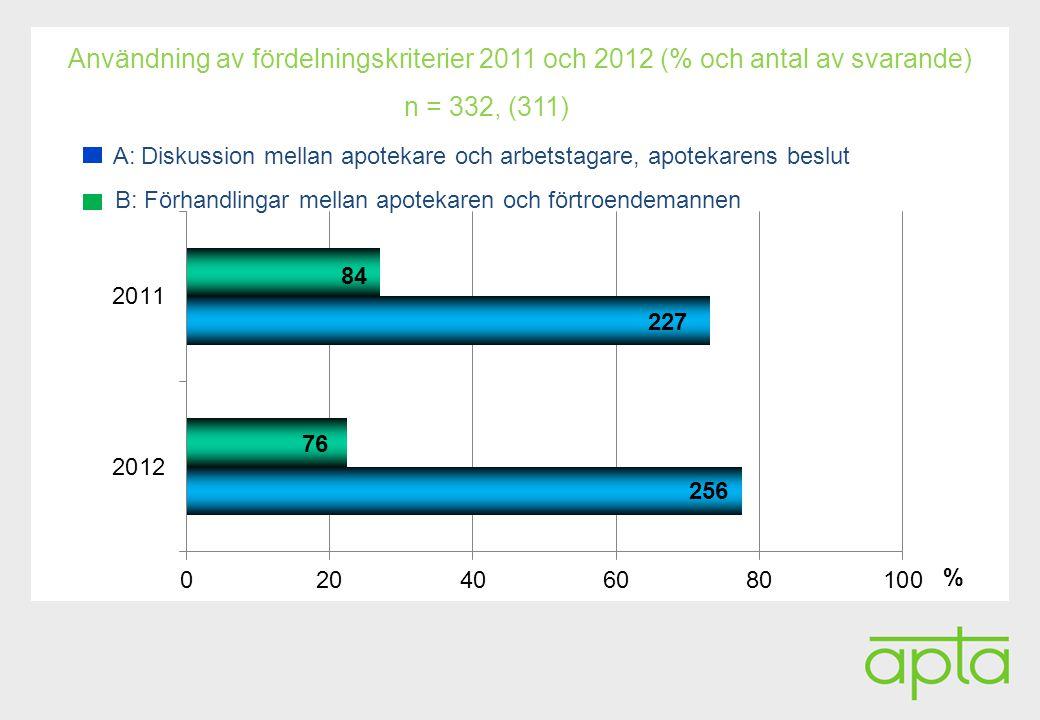 Alatunniste Användning av fördelningskriterier 2011 och 2012 (% och antal av svarande) n = 332, (311) A: Diskussion mellan apotekare och arbetstagare, apotekarens beslut B: Förhandlingar mellan apotekaren och förtroendemannen 84 227 76 256 %