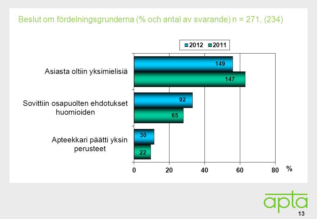 Alatunniste Beslut om fördelningsgrunderna (% och antal av svarande) n = 271, (234) 13 % 92 149 30 147 65 22
