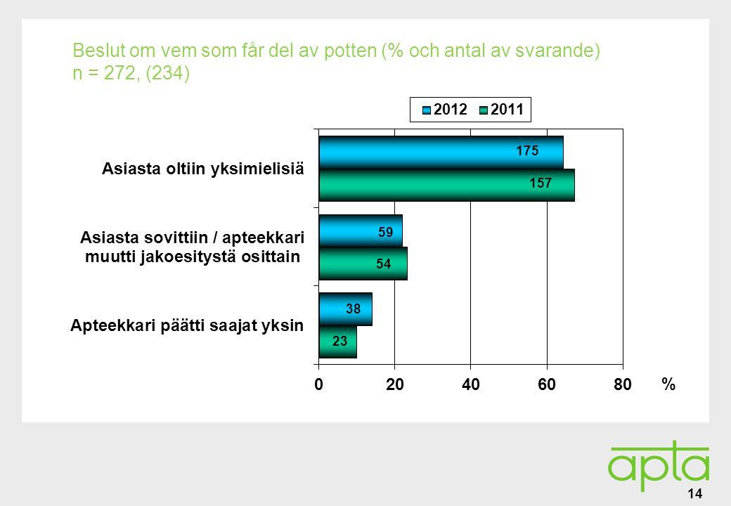 Alatunniste Beslut om vem som får del av potten (% och antal av svarande) n = 272, (234) 14 % 175 59 38 157 54 23