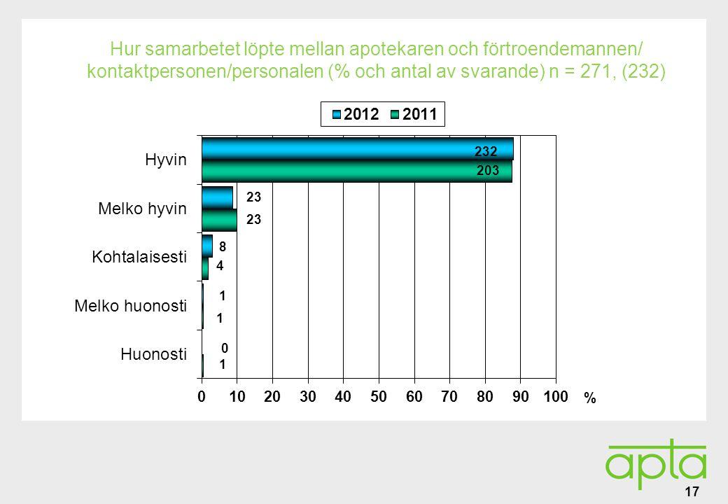 Alatunniste Hur samarbetet löpte mellan apotekaren och förtroendemannen/ kontaktpersonen/personalen (% och antal av svarande) n = 271, (232) 17 % 232 23 8 1 203 23 4 1 1