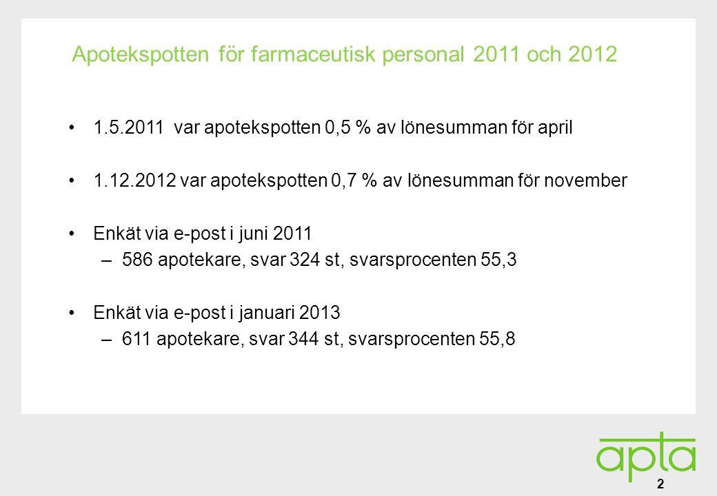 Alatunniste Apotekspotten för farmaceutisk personal 2011 och 2012 •1.5.2011 var apotekspotten 0,5 % av lönesumman för april •1.12.2012 var apotekspotten 0,7 % av lönesumman för november •Enkät via e-post i juni 2011 –586 apotekare, svar 324 st, svarsprocenten 55,3 •Enkät via e-post i januari 2013 –611 apotekare, svar 344 st, svarsprocenten 55,8 2