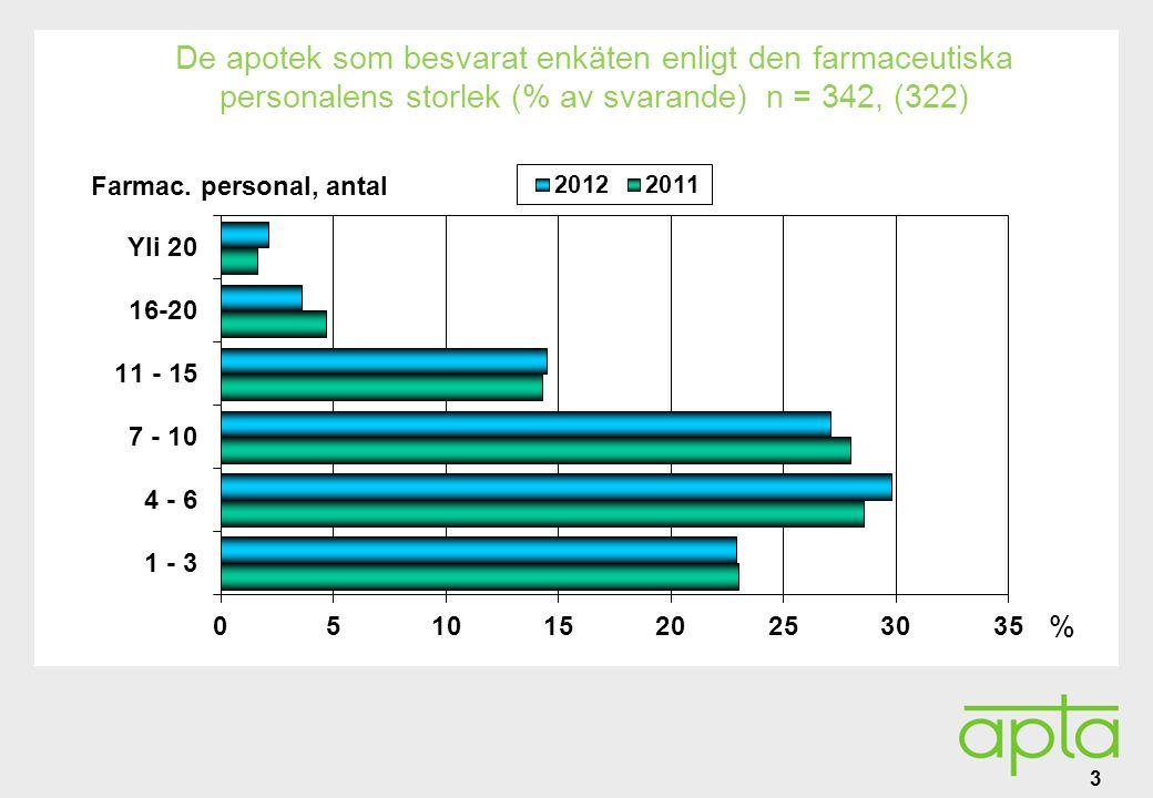 Alatunniste De apotek som besvarat enkäten enligt den farmaceutiska personalens storlek (% av svarande) n = 342, (322) 3 % Farmac.