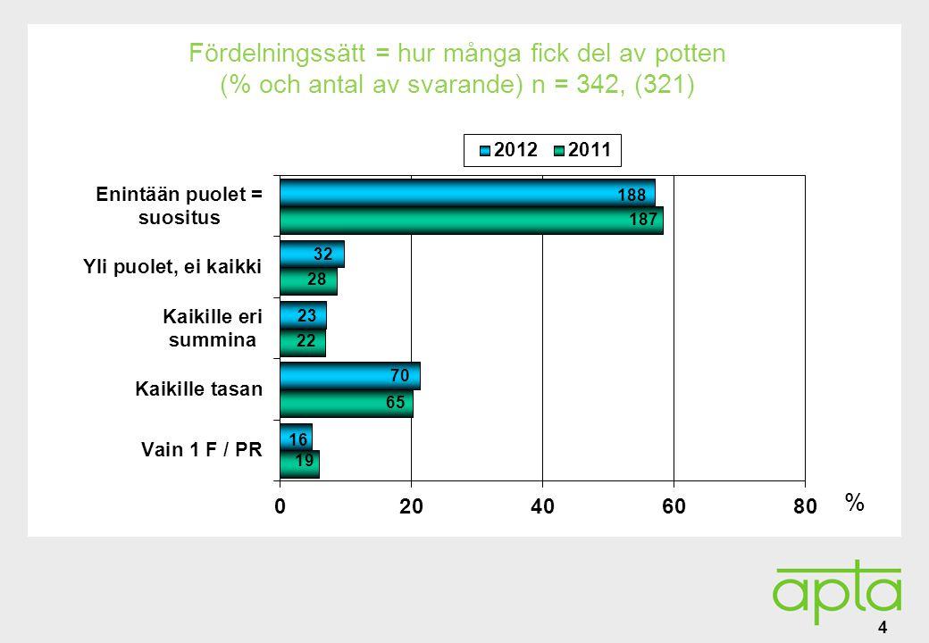 Alatunniste Använt fördelningssätt enligt personalens storlek 2011 (% av de svarande) n = 321 5 Farmaceutiska personalen Antal apotek 5 15 46 90 92 74