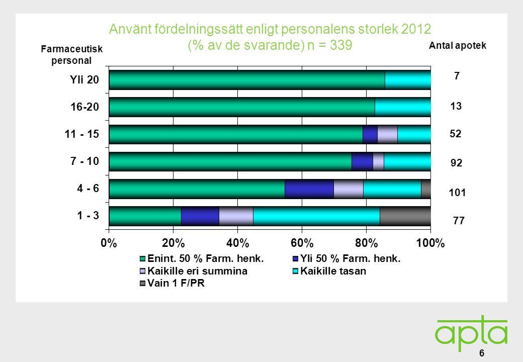 Alatunniste Använt fördelningssätt enligt personalens storlek 2012 (% av de svarande) n = 339 6 Farmaceutisk personal Antal apotek 7 13 52 92 101 77