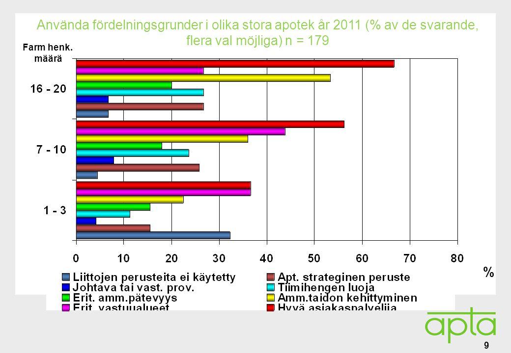 Alatunniste Använda fördelningsgrunder i olika stora apotek år 2011 (% av de svarande, flera val möjliga) n = 179 9 Farm henk.