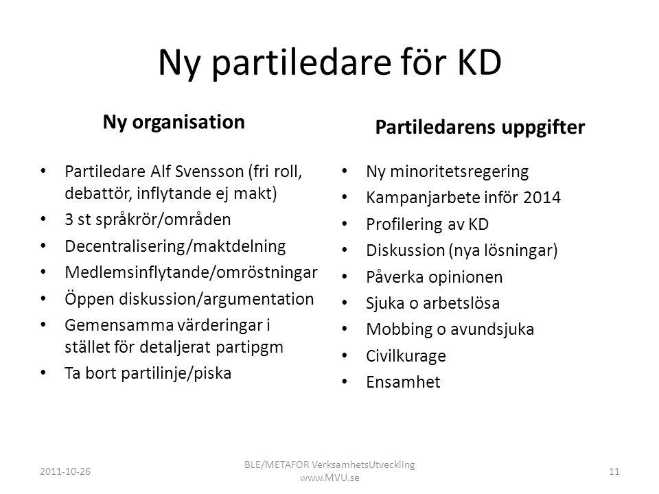 Ny partiledare för KD Ny organisation • Partiledare Alf Svensson (fri roll, debattör, inflytande ej makt) • 3 st språkrör/områden • Decentralisering/m