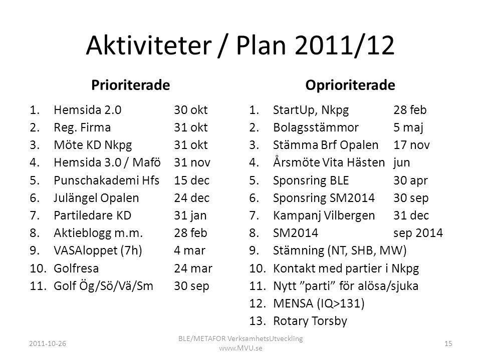 Aktiviteter / Plan 2011/12 Prioriterade 1.Hemsida 2.030 okt 2.Reg. Firma31 okt 3.Möte KD Nkpg31 okt 4.Hemsida 3.0 / Mafö31 nov 5.Punschakademi Hfs15 d