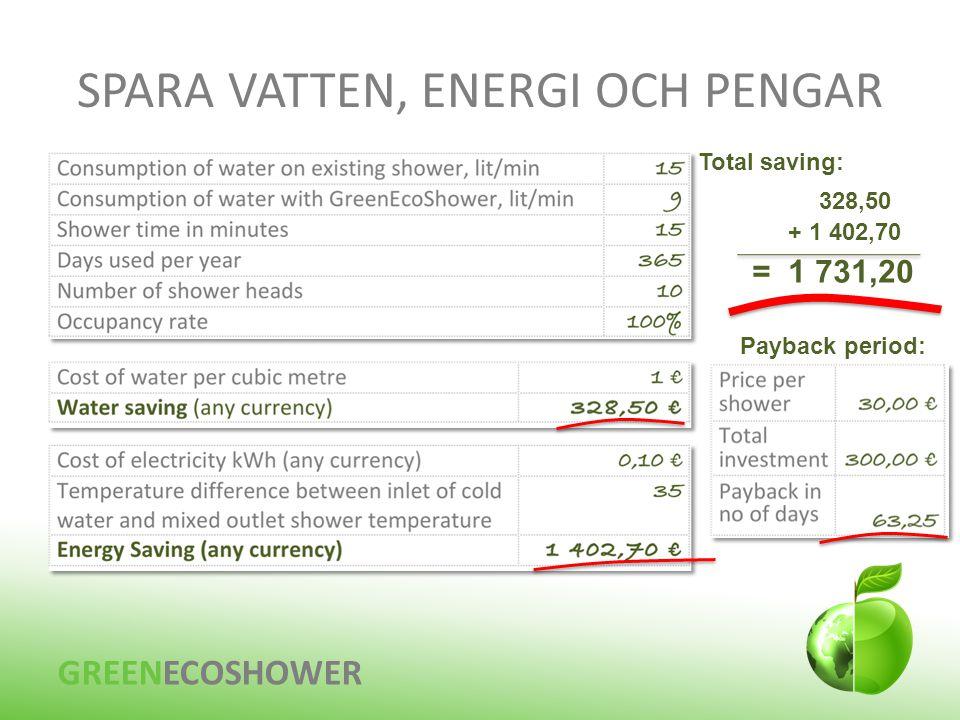SPARA VATTEN, ENERGI OCH PENGAR GREENECOSHOWER = 1 731,20 Total saving: 328,50 + 1 402,70 Payback period: