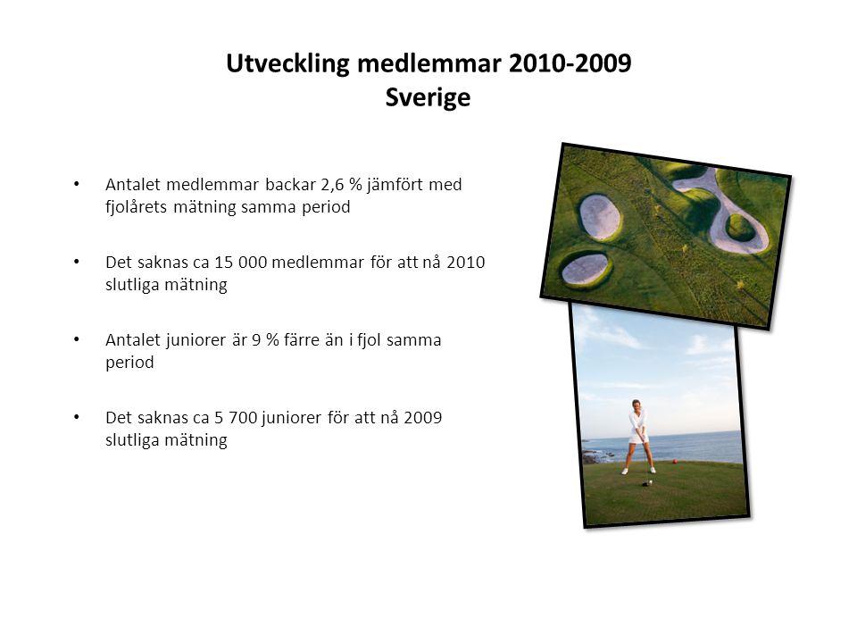 Utveckling medlemmar 2010-2009 Sverige • Antalet medlemmar backar 2,6 % jämfört med fjolårets mätning samma period • Det saknas ca 15 000 medlemmar för att nå 2010 slutliga mätning • Antalet juniorer är 9 % färre än i fjol samma period • Det saknas ca 5 700 juniorer för att nå 2009 slutliga mätning