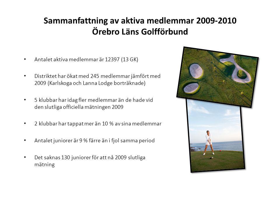 Sammanfattning av aktiva medlemmar 2009-2010 Örebro Läns Golfförbund • Antalet aktiva medlemmar är 12397 (13 GK) • Distriktet har ökat med 245 medlemmar jämfört med 2009 (Karlskoga och Lanna Lodge borträknade) • 5 klubbar har idag fler medlemmar än de hade vid den slutliga officiella mätningen 2009 • 2 klubbar har tappat mer än 10 % av sina medlemmar • Antalet juniorer är 9 % färre än i fjol samma period • Det saknas 130 juniorer för att nå 2009 slutliga mätning