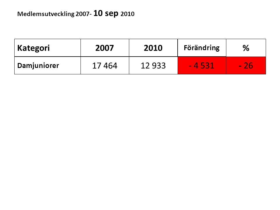 Medlemsutveckling 2007- 10 sep 2010 Kategori Damjuniorer 20072010 Förändring % 17 464 12 933- 4 531-26 Herrjuniorer 55 48442 821- 12 663- 23