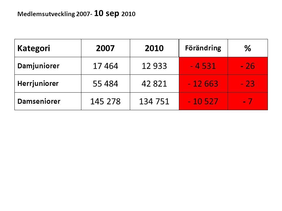 Medlemsutveckling 2007- 10 sep 2010 Kategori20072010 Förändring % Damjuniorer Herrjuniorer Damseniorer 17 464 55 484 145 278 12 933 42 821 134 751 - 4 531 - 12 663 - 10 527 - 26 - 23 - 7