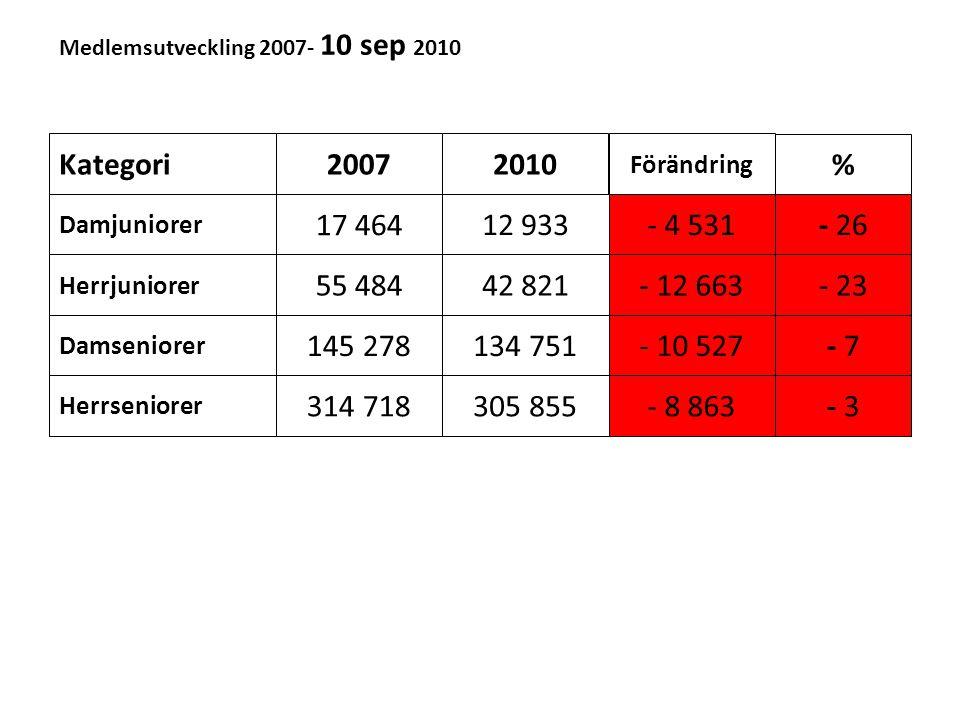 Medlemsutveckling 2007- 10 sep 2010 Kategori20072010 Förändring % Damjuniorer Herrjuniorer Damseniorer Herrseniorer 17 464 55 484 145 278 314 718 12 9
