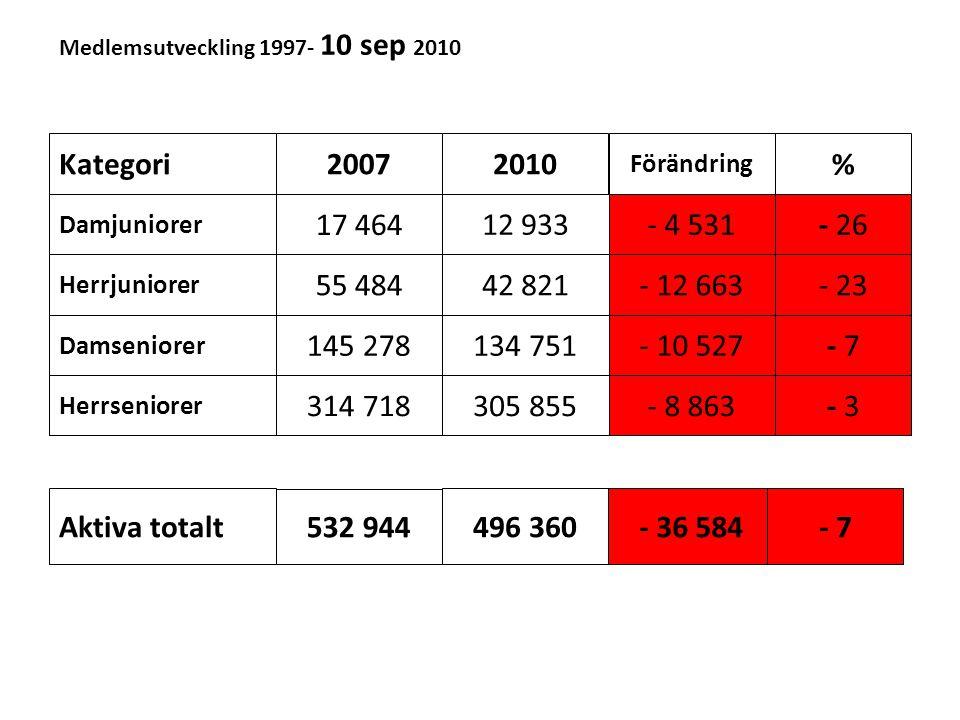 Medlemsutveckling 1997- 10 sep 2010 Kategori Damjuniorer Herrjuniorer Damseniorer Herrseniorer Aktiva totalt 20072010 Förändring % 17 464 55 484 145 2