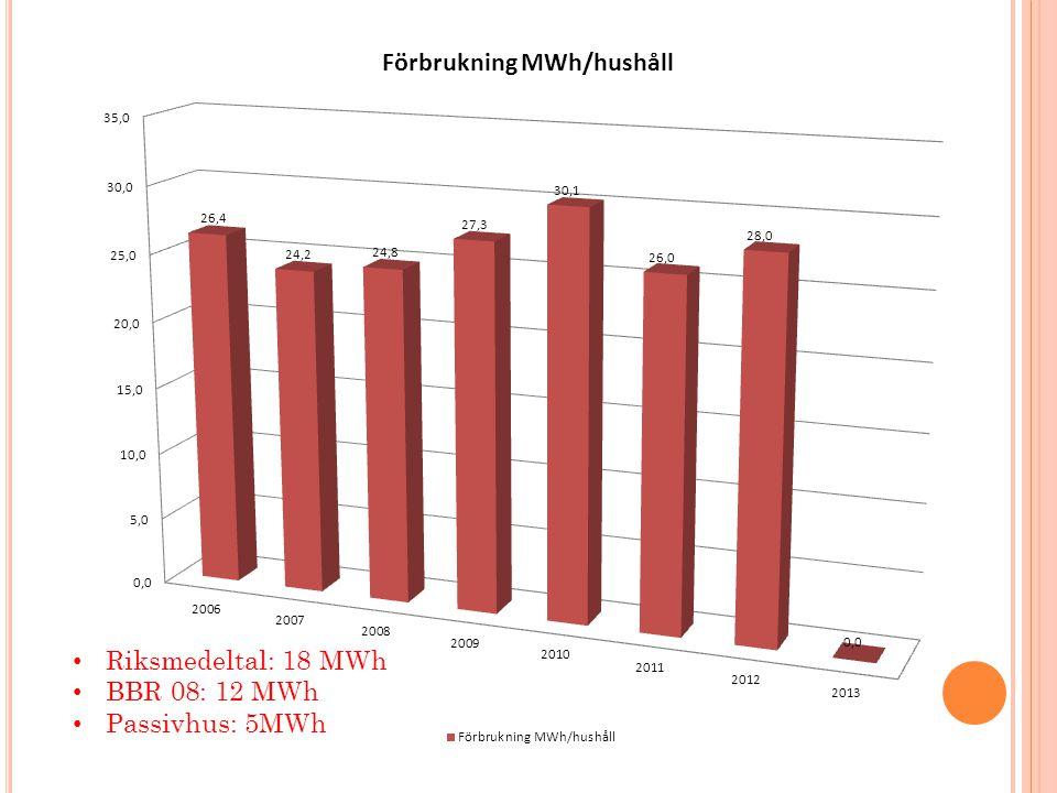 • Riksmedeltal: 18 MWh • BBR 08: 12 MWh • Passivhus: 5MWh