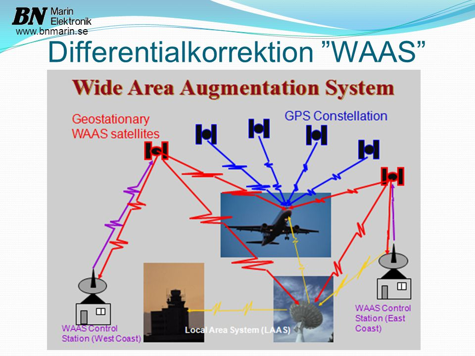 Differentialkorrektion WAAS