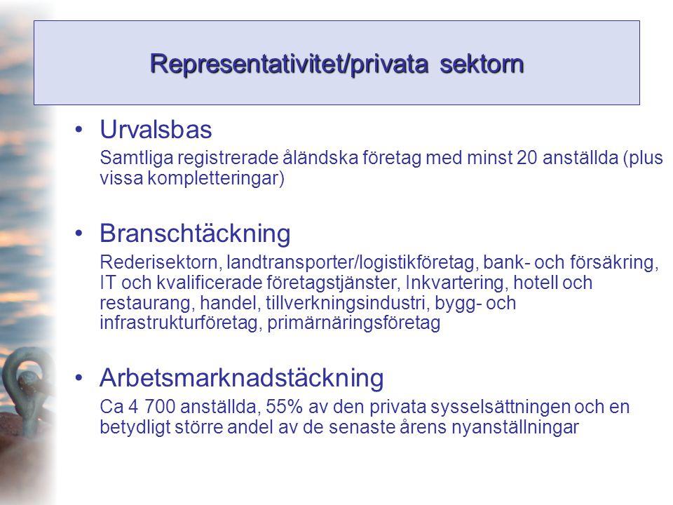 Representativitet/privata sektorn •Urvalsbas Samtliga registrerade åländska företag med minst 20 anställda (plus vissa kompletteringar) •Branschtäckni