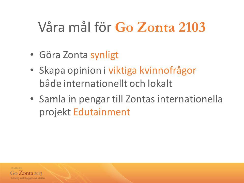 Våra mål för Go Zonta 2103 • Göra Zonta synligt • Skapa opinion i viktiga kvinnofrågor både internationellt och lokalt • Samla in pengar till Zontas internationella projekt Edutainment