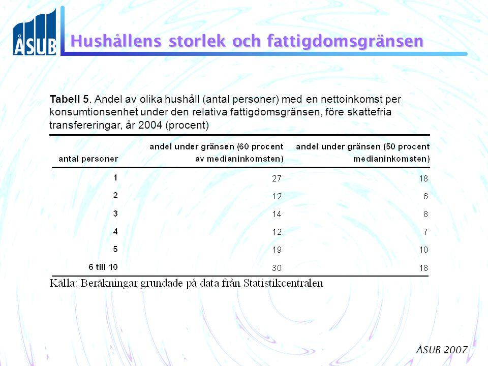 ÅSUB 2007 Hushållens storlek och fattigdomsgränsen Tabell 5. Andel av olika hushåll (antal personer) med en nettoinkomst per konsumtionsenhet under de