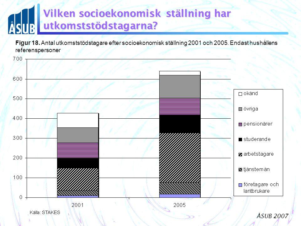 ÅSUB 2007 Vilken socioekonomisk ställning har utkomststödstagarna? Figur 18. Antal utkomststödstagare efter socioekonomisk ställning 2001 och 2005. En