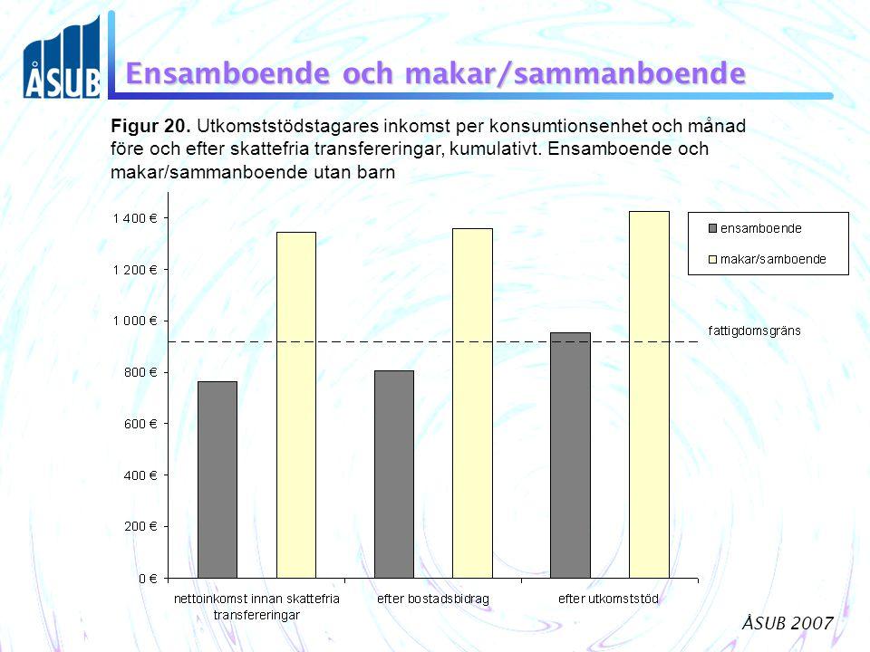 ÅSUB 2007 Ensamboende och makar/sammanboende Figur 20.
