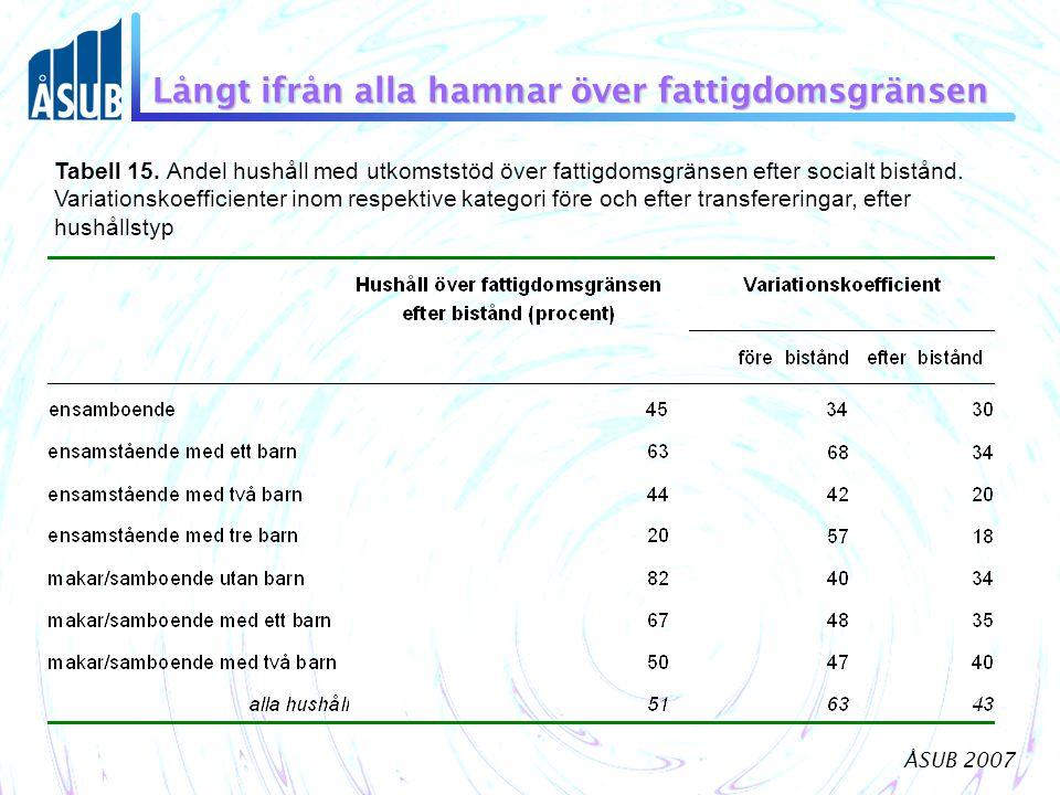 ÅSUB 2007 Långt ifrån alla hamnar över fattigdomsgränsen Tabell 15. Andel hushåll med utkomststöd över fattigdomsgränsen efter socialt bistånd. Variat