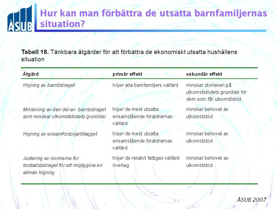 ÅSUB 2007 Hur kan man förbättra de utsatta barnfamiljernas situation? Tabell 18. Tänkbara åtgärder för att förbättra de ekonomiskt utsatta hushållens