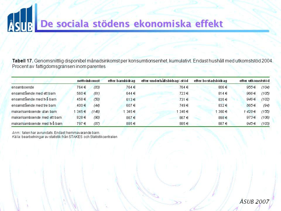 ÅSUB 2007 De sociala stödens ekonomiska effekt Anm.: talen har avrundats. Endast hemmavarande barn. Källa: bearbetningar av statistik från STAKES och