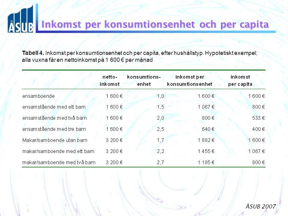 ÅSUB 2007 Inkomst per konsumtionsenhet och per capita Tabell 4. Inkomst per konsumtionsenhet och per capita, efter hushållstyp. Hypotetiskt exempel; a