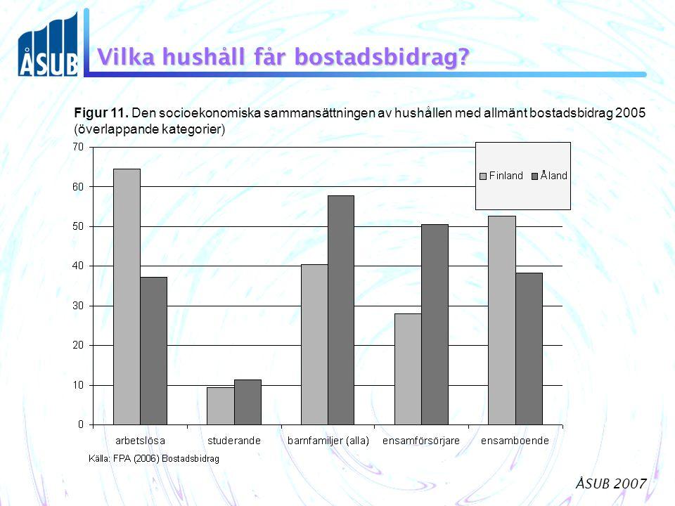 ÅSUB 2007 Vilka hushåll får bostadsbidrag.Figur 11.