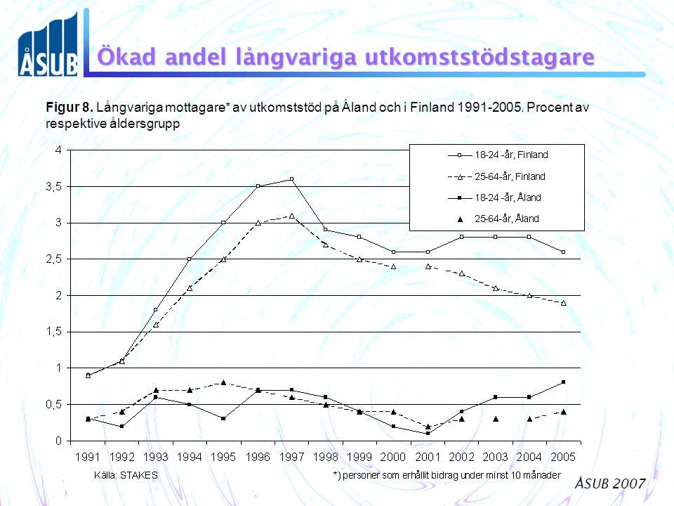ÅSUB 2007 Ökad andel långvariga utkomststödstagare Figur 8.