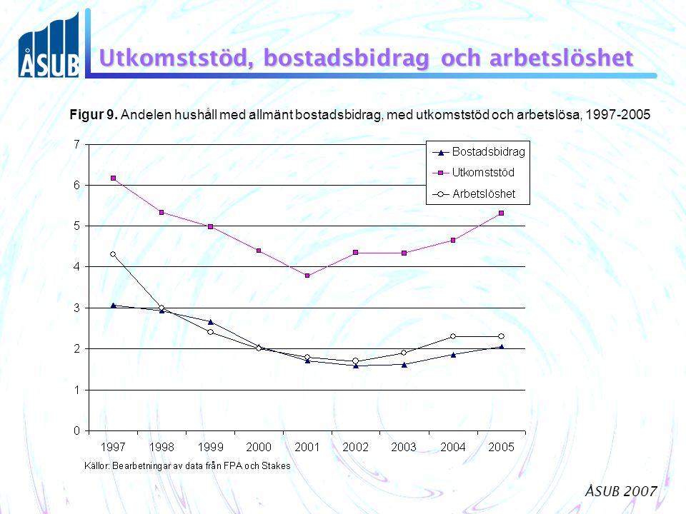 ÅSUB 2007 Utkomststöd, bostadsbidrag och arbetslöshet Figur 9. Andelen hushåll med allmänt bostadsbidrag, med utkomststöd och arbetslösa, 1997-2005