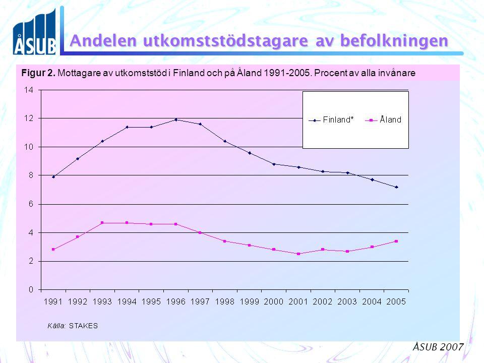 ÅSUB 2007 Andelen utkomststödstagare av befolkningen Figur 2. Mottagare av utkomststöd i Finland och på Åland 1991-2005. Procent av alla invånare