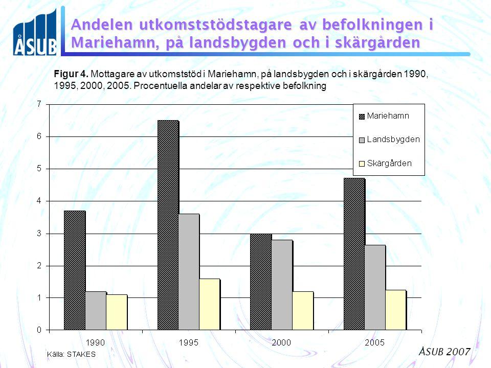 ÅSUB 2007 Andelen utkomststödstagare av befolkningen i Mariehamn, på landsbygden och i skärgården Figur 4. Mottagare av utkomststöd i Mariehamn, på la