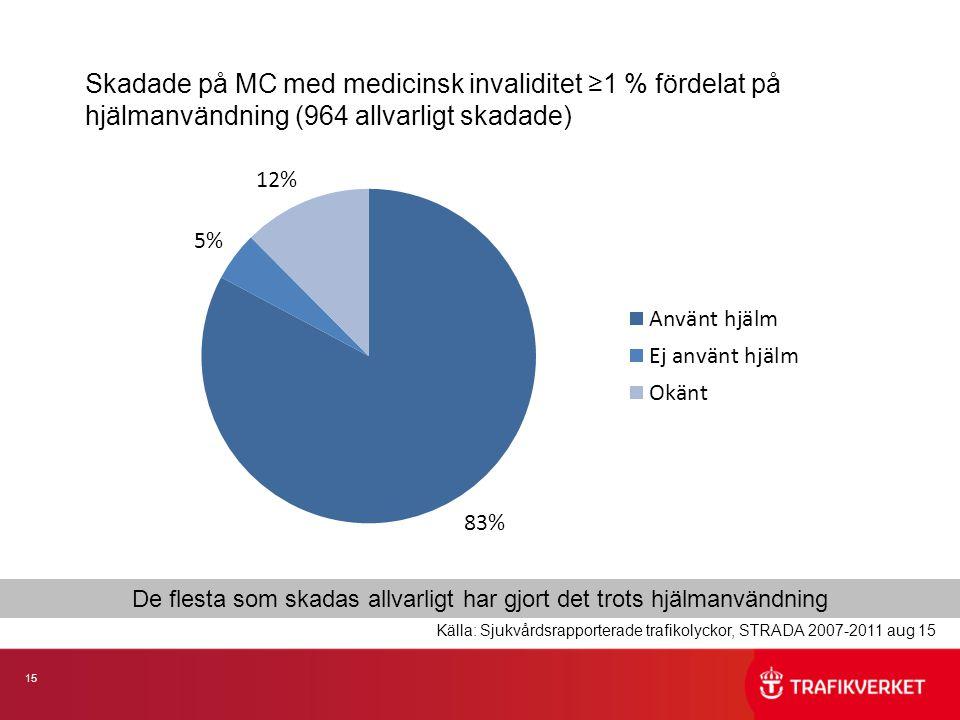 15 Skadade på MC med medicinsk invaliditet ≥1 % fördelat på hjälmanvändning (964 allvarligt skadade) De flesta som skadas allvarligt har gjort det trots hjälmanvändning Källa: Sjukvårdsrapporterade trafikolyckor, STRADA 2007-2011 aug 15