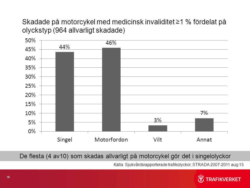 18 Skadade på motorcykel med medicinsk invaliditet ≥1 % fördelat på olyckstyp (964 allvarligt skadade) De flesta (4 av10) som skadas allvarligt på motorcykel gör det i singelolyckor Källa: Sjukvårdsrapporterade trafikolyckor, STRADA 2007-2011 aug 15