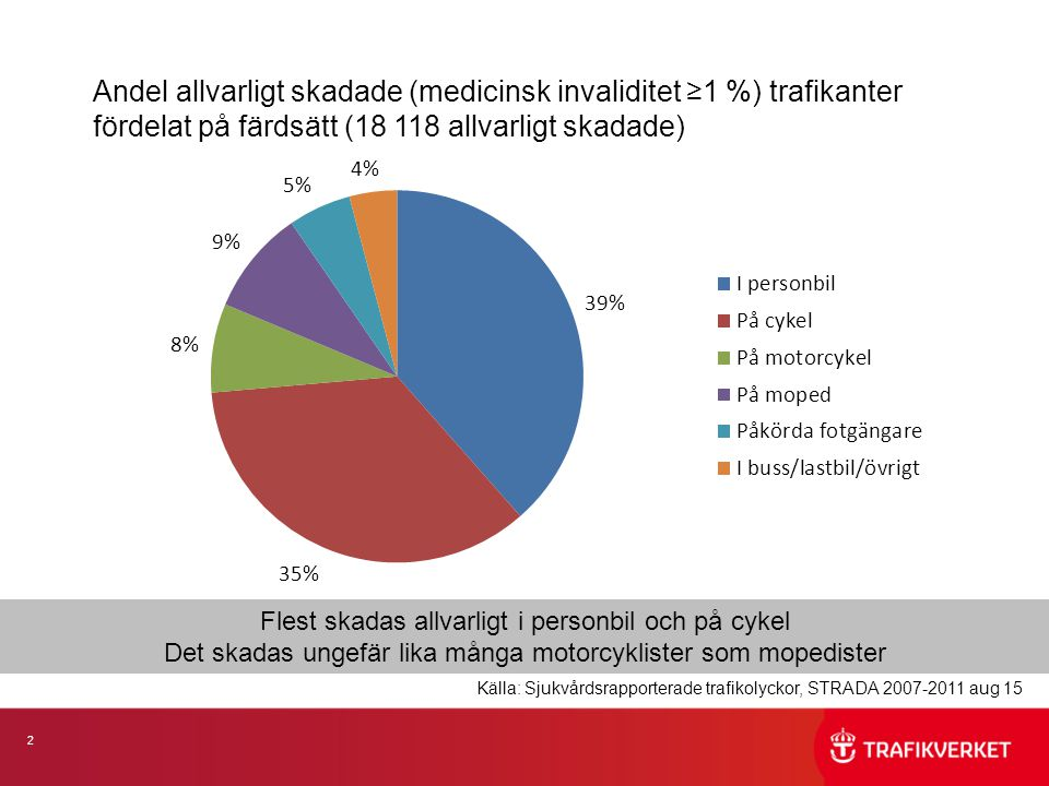 2 Andel allvarligt skadade (medicinsk invaliditet ≥1 %) trafikanter fördelat på färdsätt (18 118 allvarligt skadade) Flest skadas allvarligt i personbil och på cykel Det skadas ungefär lika många motorcyklister som mopedister Källa: Sjukvårdsrapporterade trafikolyckor, STRADA 2007-2011 aug 15