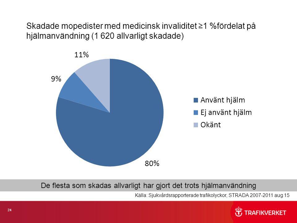 24 Skadade mopedister med medicinsk invaliditet ≥1 %fördelat på hjälmanvändning (1 620 allvarligt skadade) De flesta som skadas allvarligt har gjort det trots hjälmanvändning Källa: Sjukvårdsrapporterade trafikolyckor, STRADA 2007-2011 aug 15