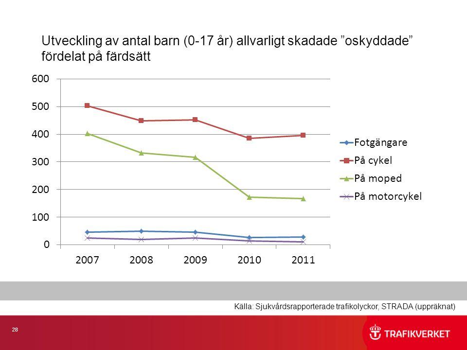 28 Utveckling av antal barn (0-17 år) allvarligt skadade oskyddade fördelat på färdsätt Källa: Sjukvårdsrapporterade trafikolyckor, STRADA (uppräknat)