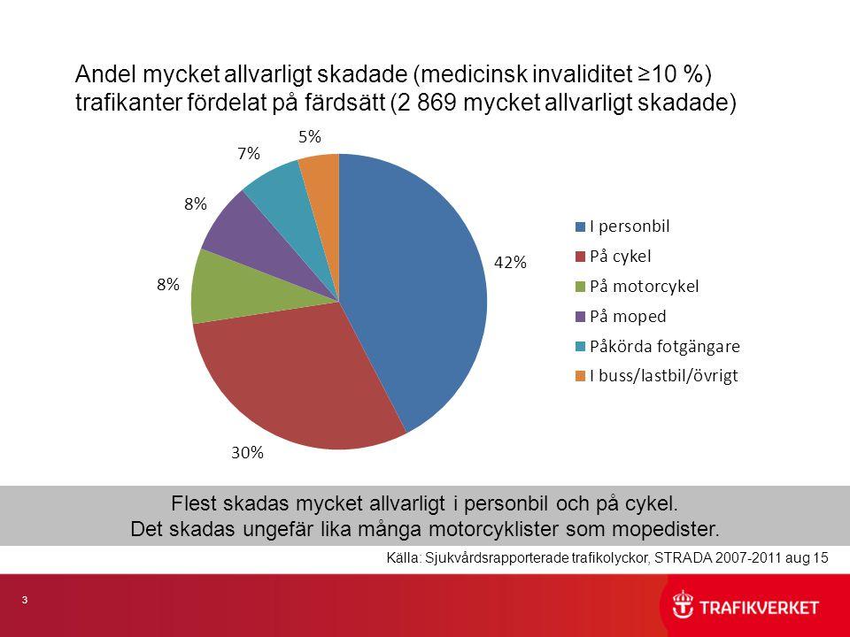 3 Andel mycket allvarligt skadade (medicinsk invaliditet ≥10 %) trafikanter fördelat på färdsätt (2 869 mycket allvarligt skadade) Flest skadas mycket allvarligt i personbil och på cykel.