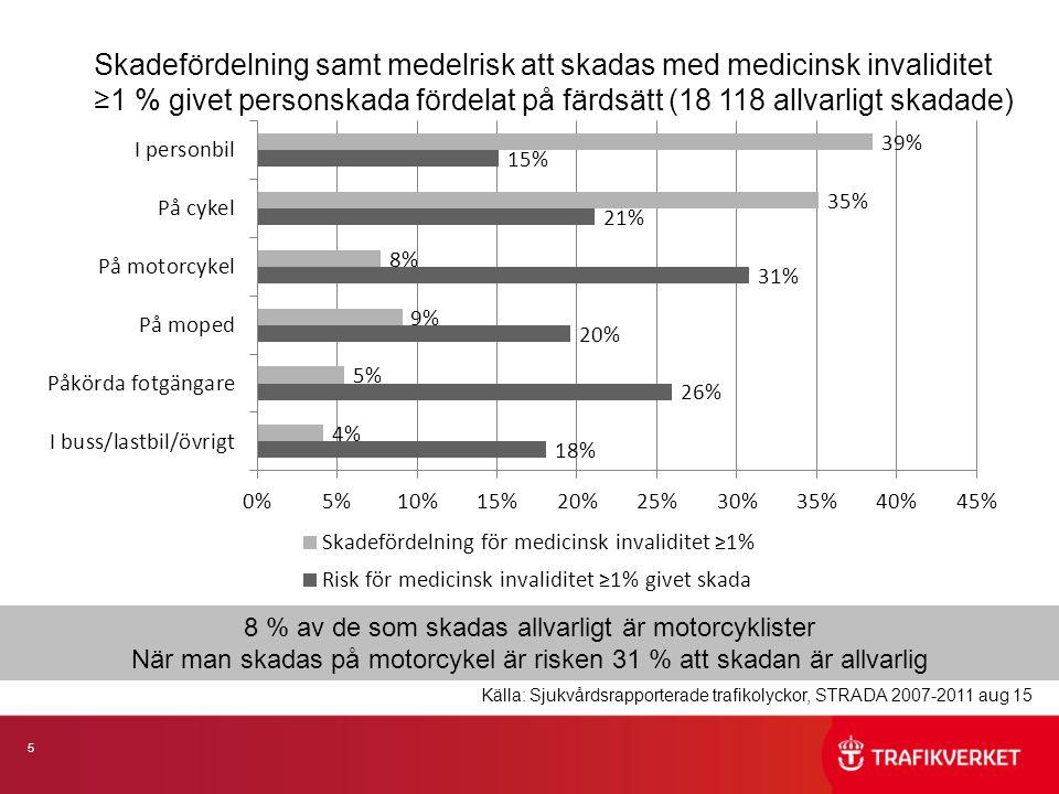 26 Skadade mopedister med medicinsk invaliditet ≥1 %fördelat på hjälmanvändning (1 620 allvarligt skadade) Andelen (80 %) allvarligt skadade som har använt hjälm är relativt konstant över tid Källa: Sjukvårdsrapporterade trafikolyckor, STRADA 2007-2011 aug 15