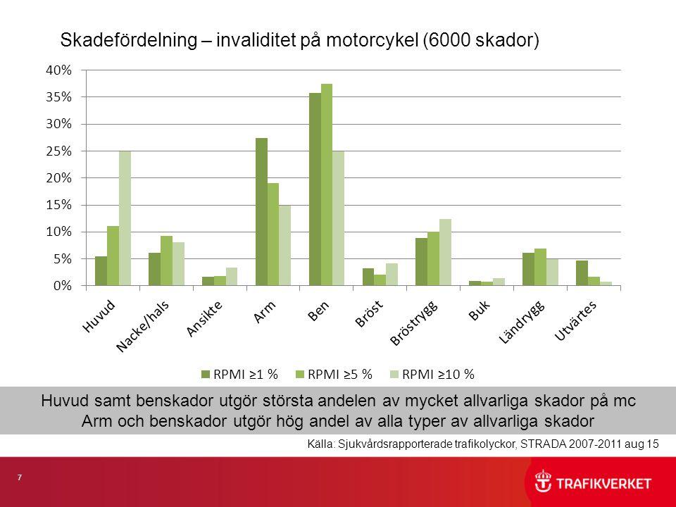 7 Skadefördelning – invaliditet på motorcykel (6000 skador) Huvud samt benskador utgör största andelen av mycket allvarliga skador på mc Arm och benskador utgör hög andel av alla typer av allvarliga skador Källa: Sjukvårdsrapporterade trafikolyckor, STRADA 2007-2011 aug 15