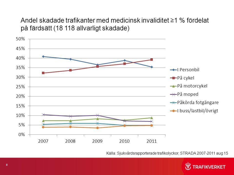 8 Andel skadade trafikanter med medicinsk invaliditet ≥1 % fördelat på färdsätt (18 118 allvarligt skadade) Källa: Sjukvårdsrapporterade trafikolyckor, STRADA 2007-2011 aug 15