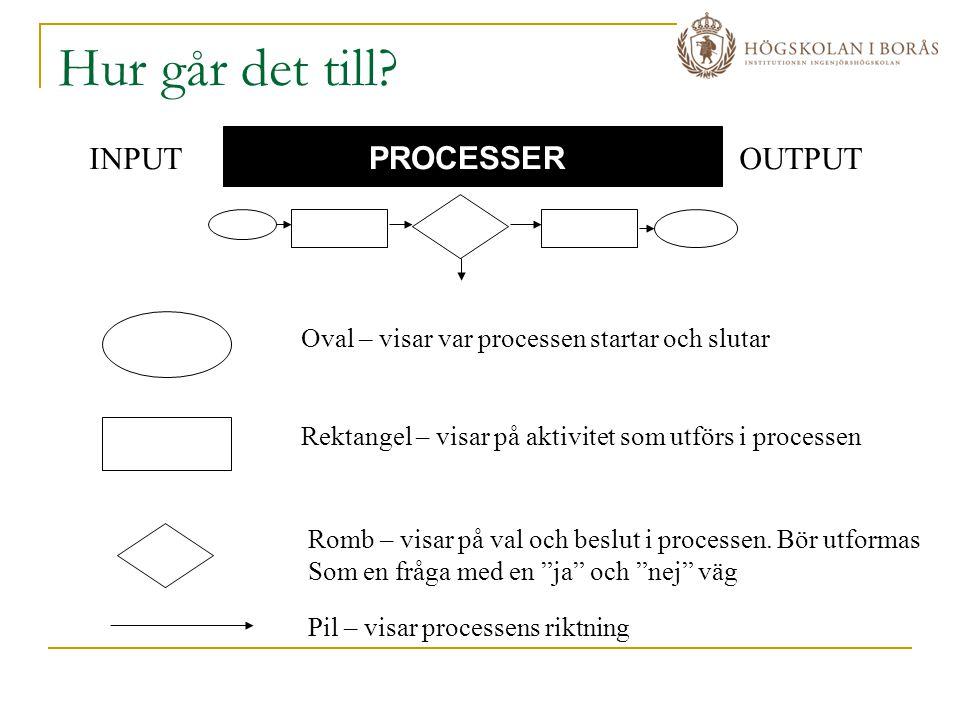 Hur går det till? INPUTOUTPUT PROCESSER Oval – visar var processen startar och slutar Rektangel – visar på aktivitet som utförs i processen Romb – vis